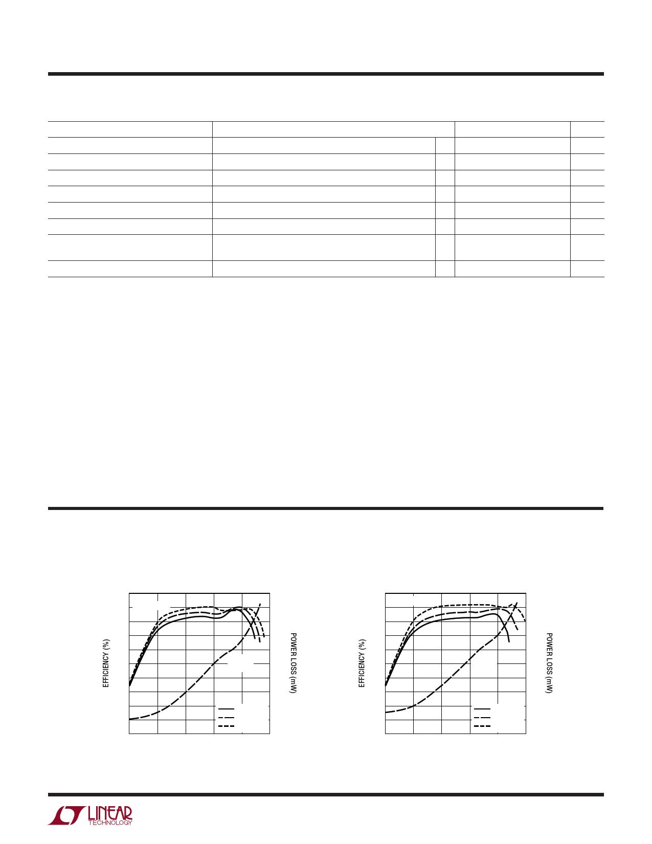 LTC3528-2 pdf, ピン配列