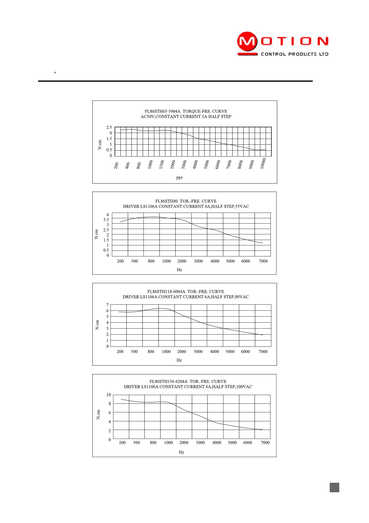 FL86STH80-5504A pdf, ピン配列