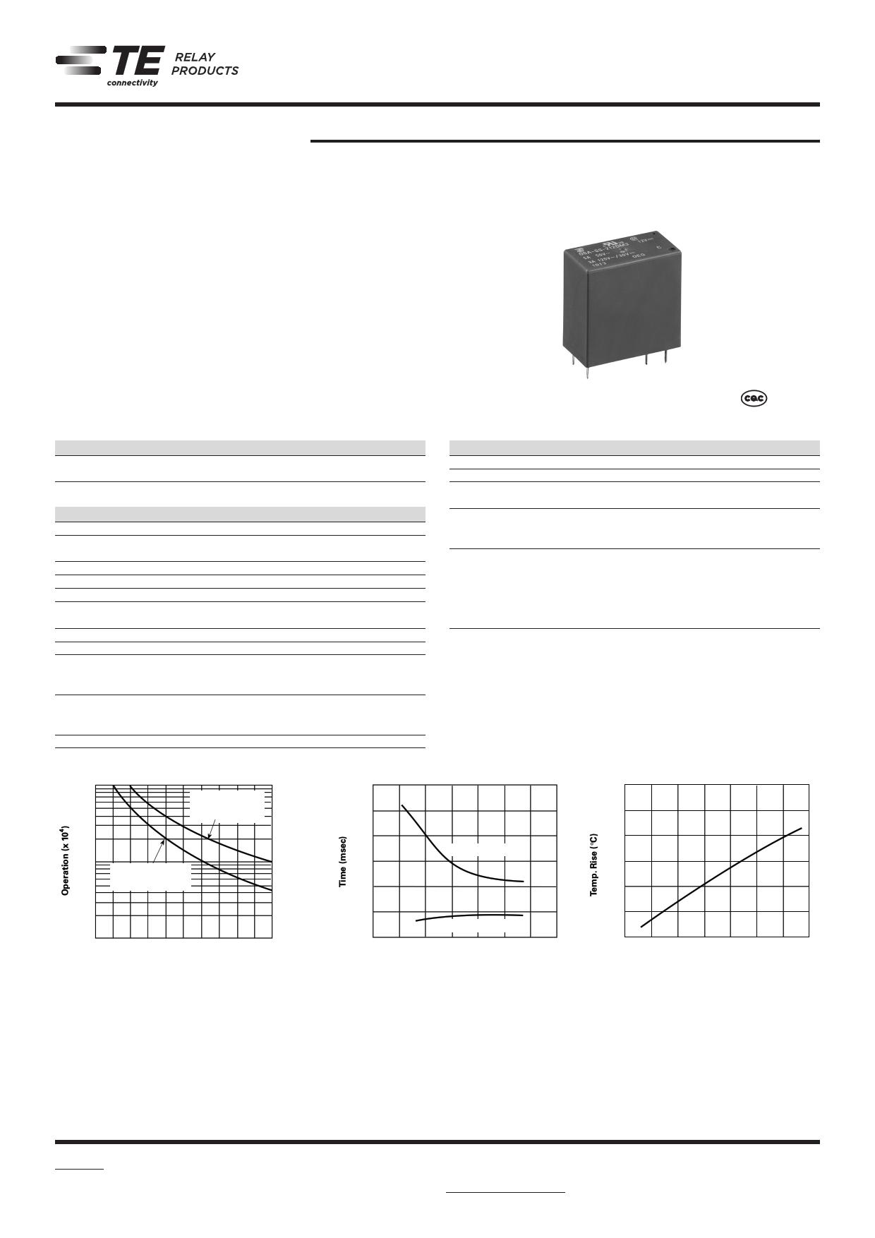 OSA-SH-205DM5 데이터시트 및 OSA-SH-205DM5 PDF