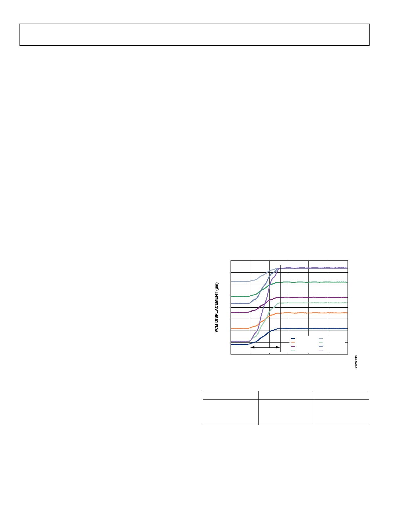AD5823 arduino