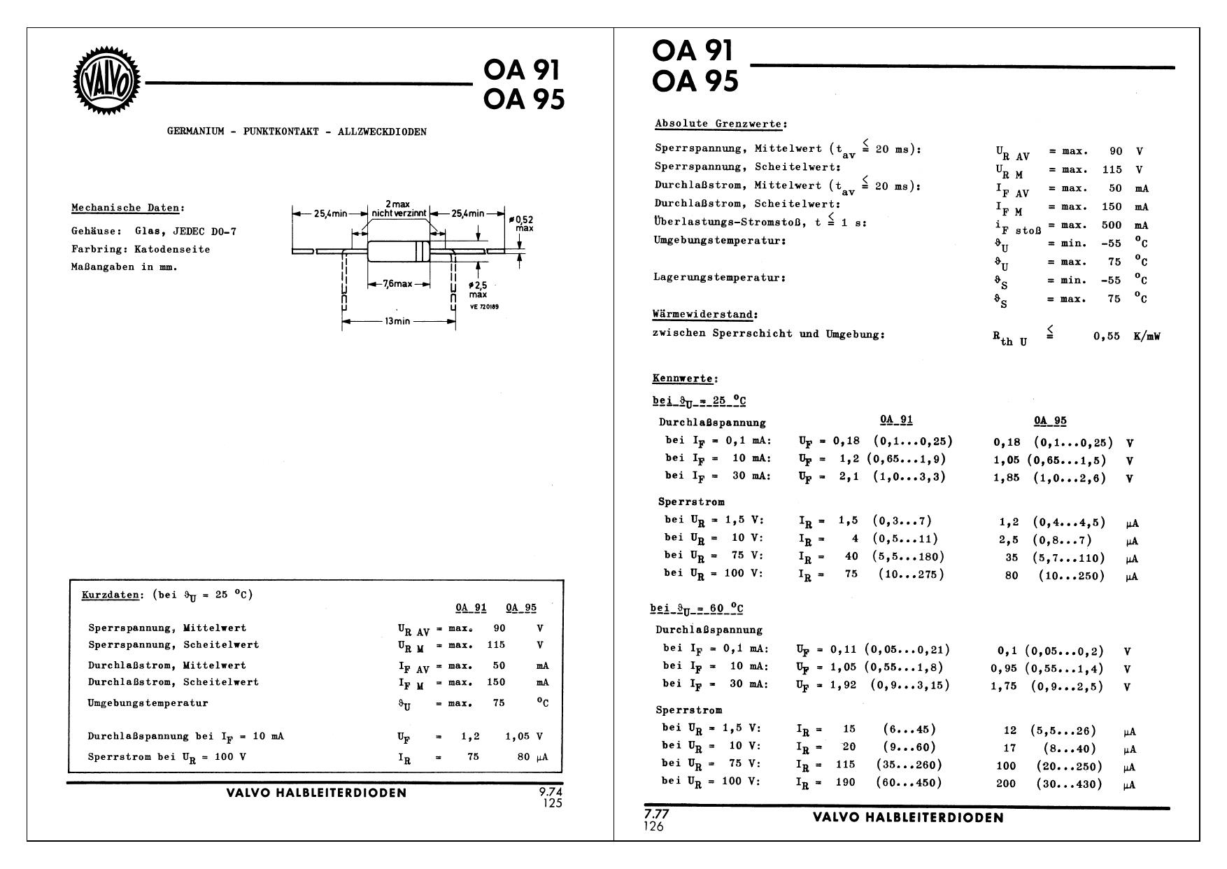 OA95 datasheet