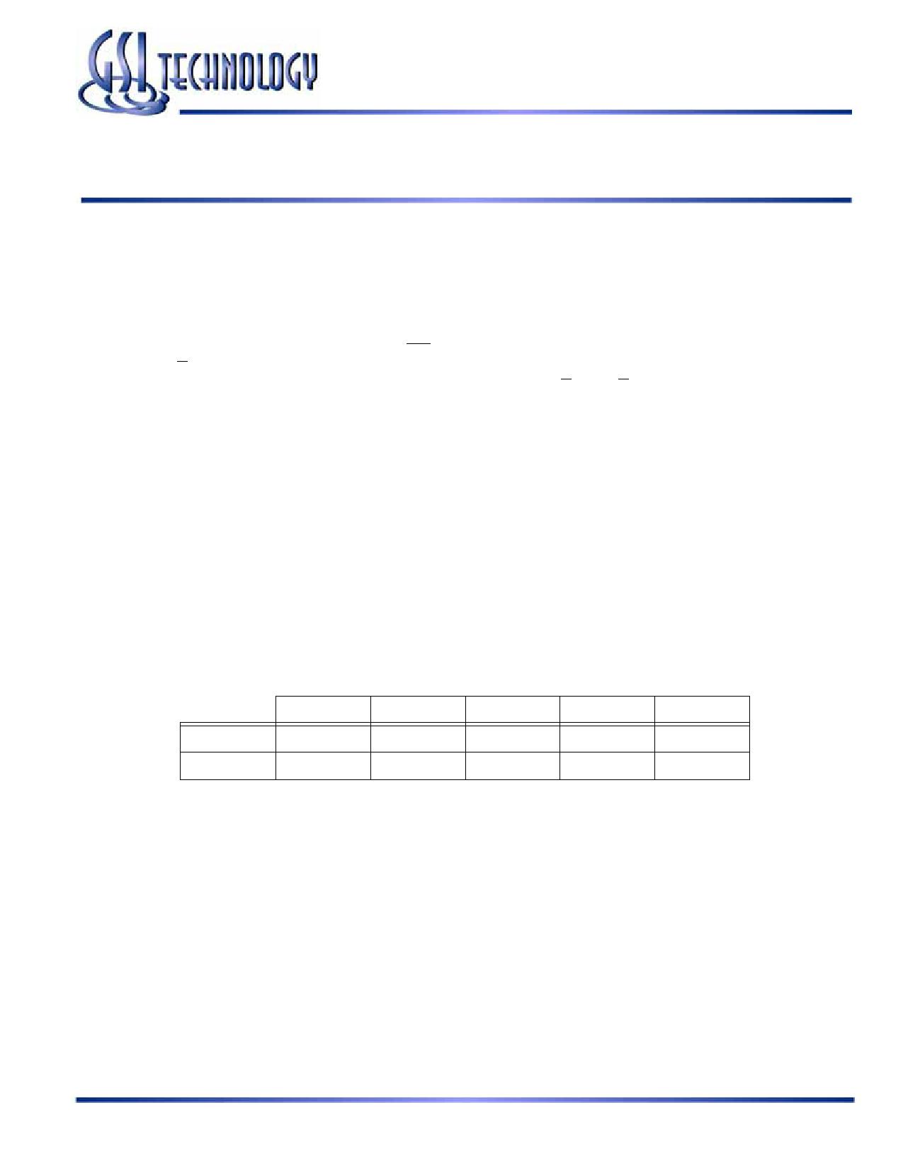 GS8342D20BGD دیتاشیت PDF