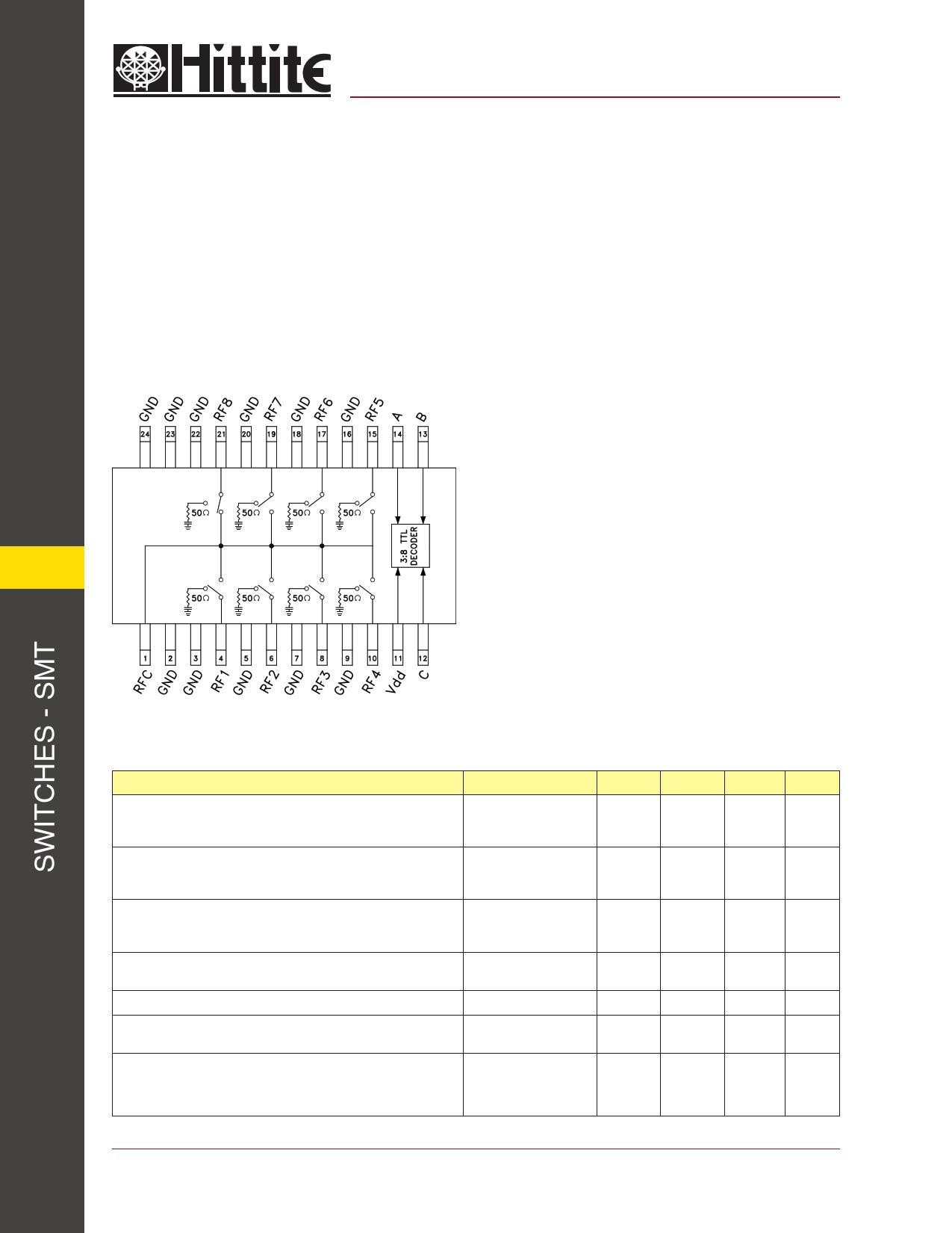 HMC253QS24 دیتاشیت PDF