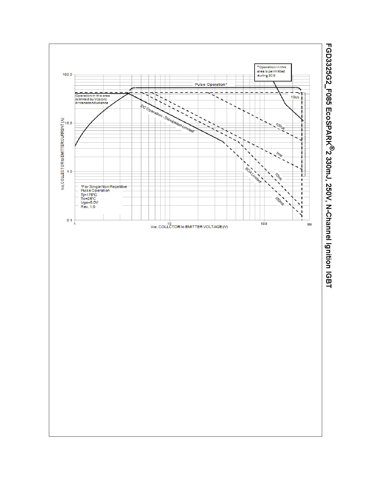 FGD3325G2_F085 전자부품, 판매, 대치품