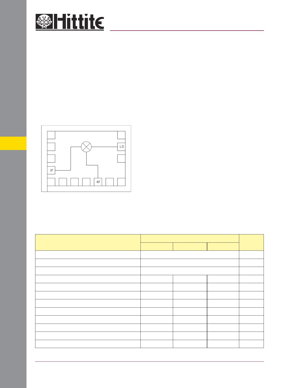 HMC330 دیتاشیت PDF