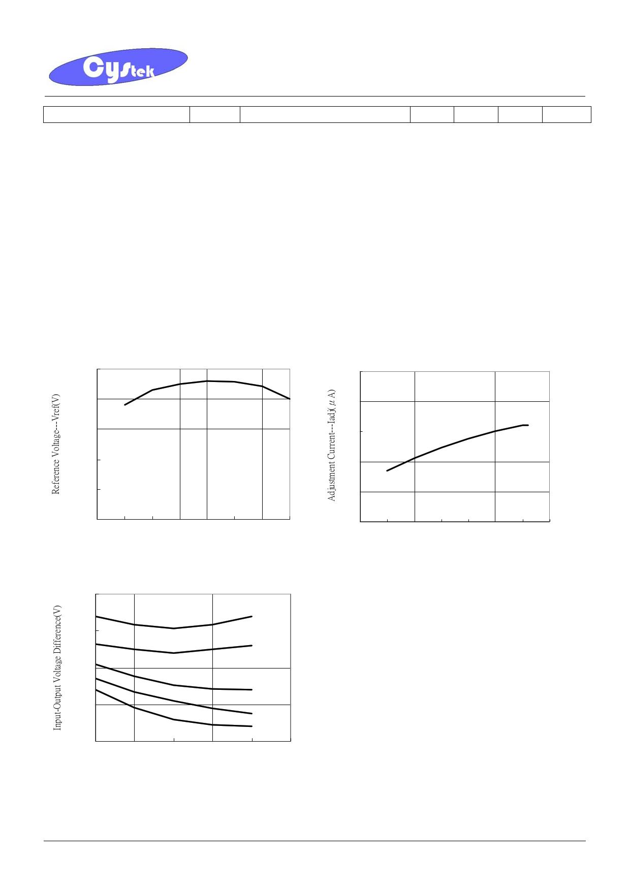LM317LA3 pdf, ピン配列