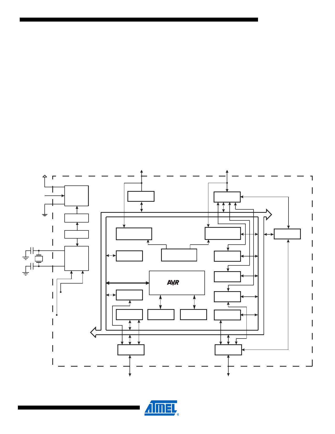atmega644v fiche technique   datasheet pdf