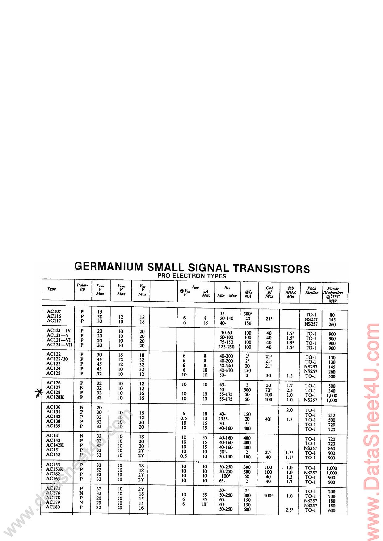 AC126 دیتاشیت PDF