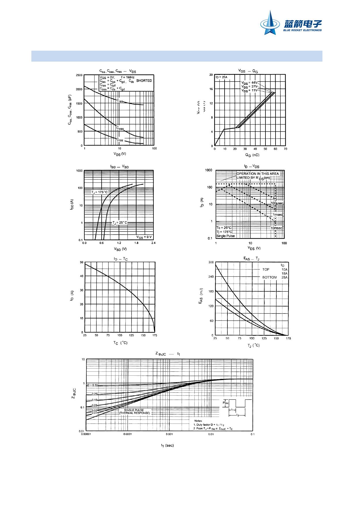 IRFZ44 pdf, ピン配列