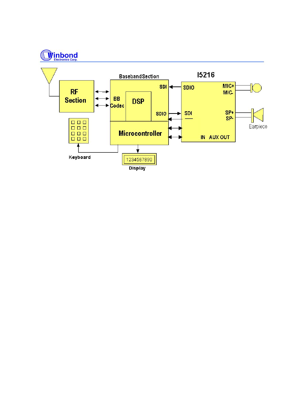 I5216P arduino