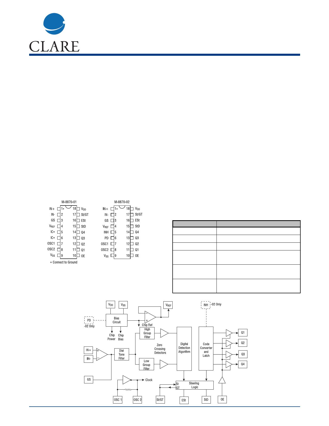 M-8870-02 даташит PDF
