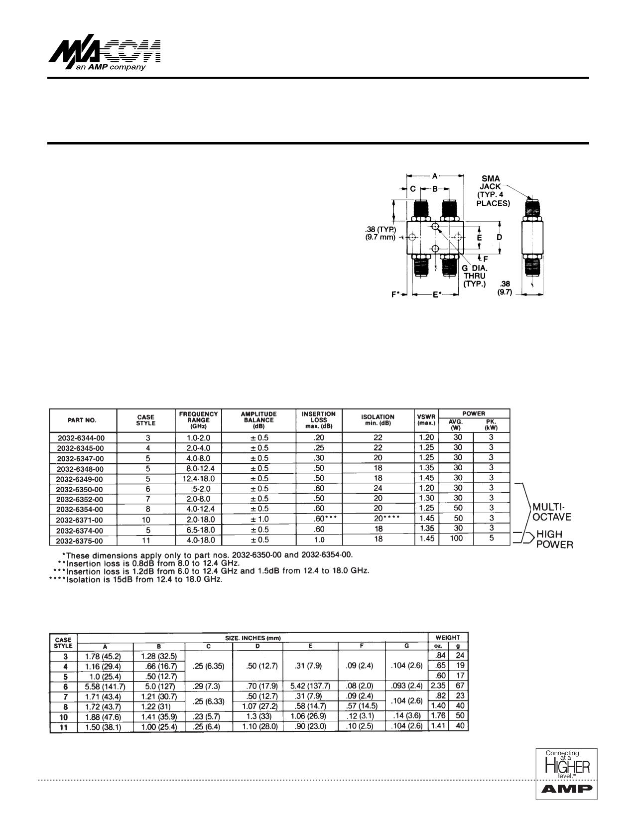 2032-6371-00 دیتاشیت PDF