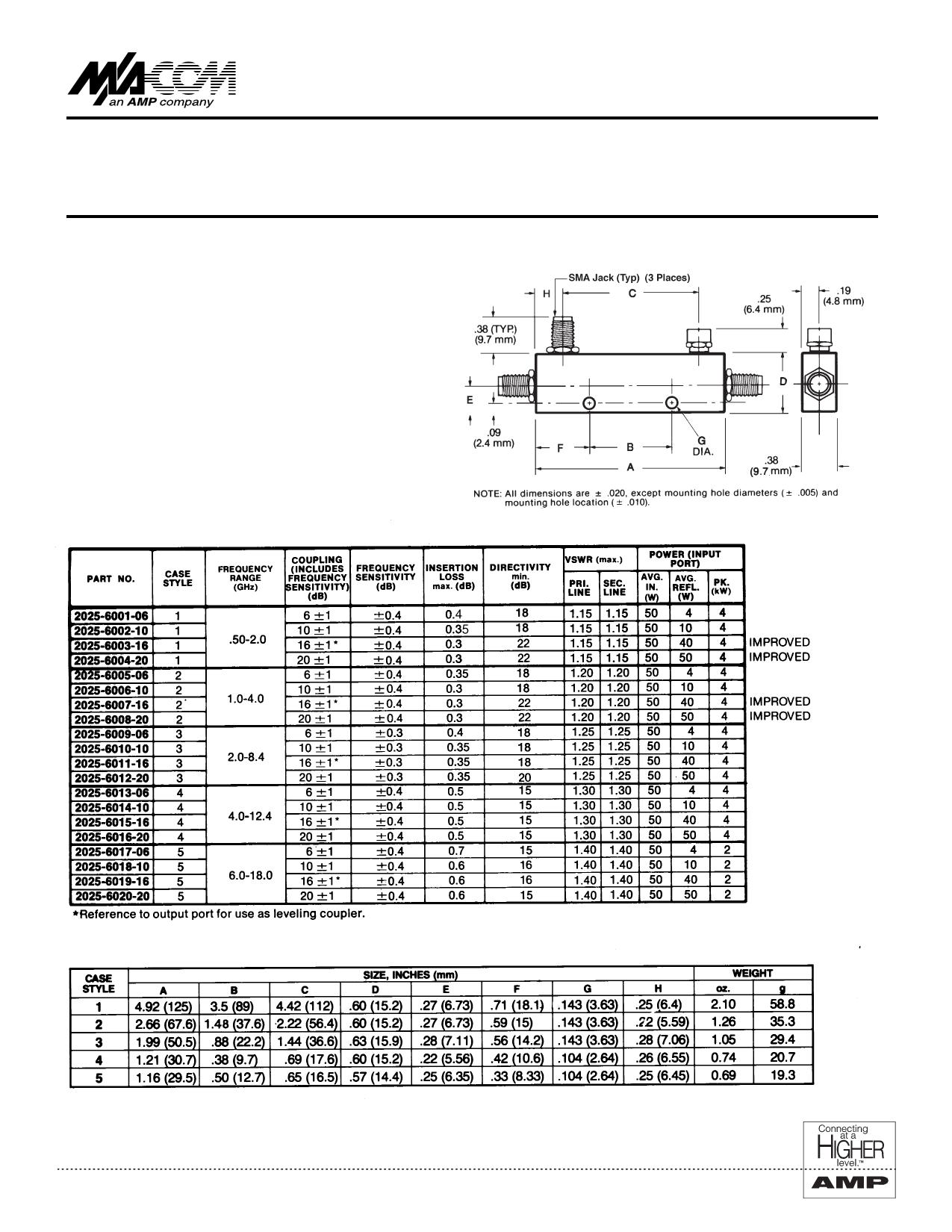 2025-6014-10 دیتاشیت PDF