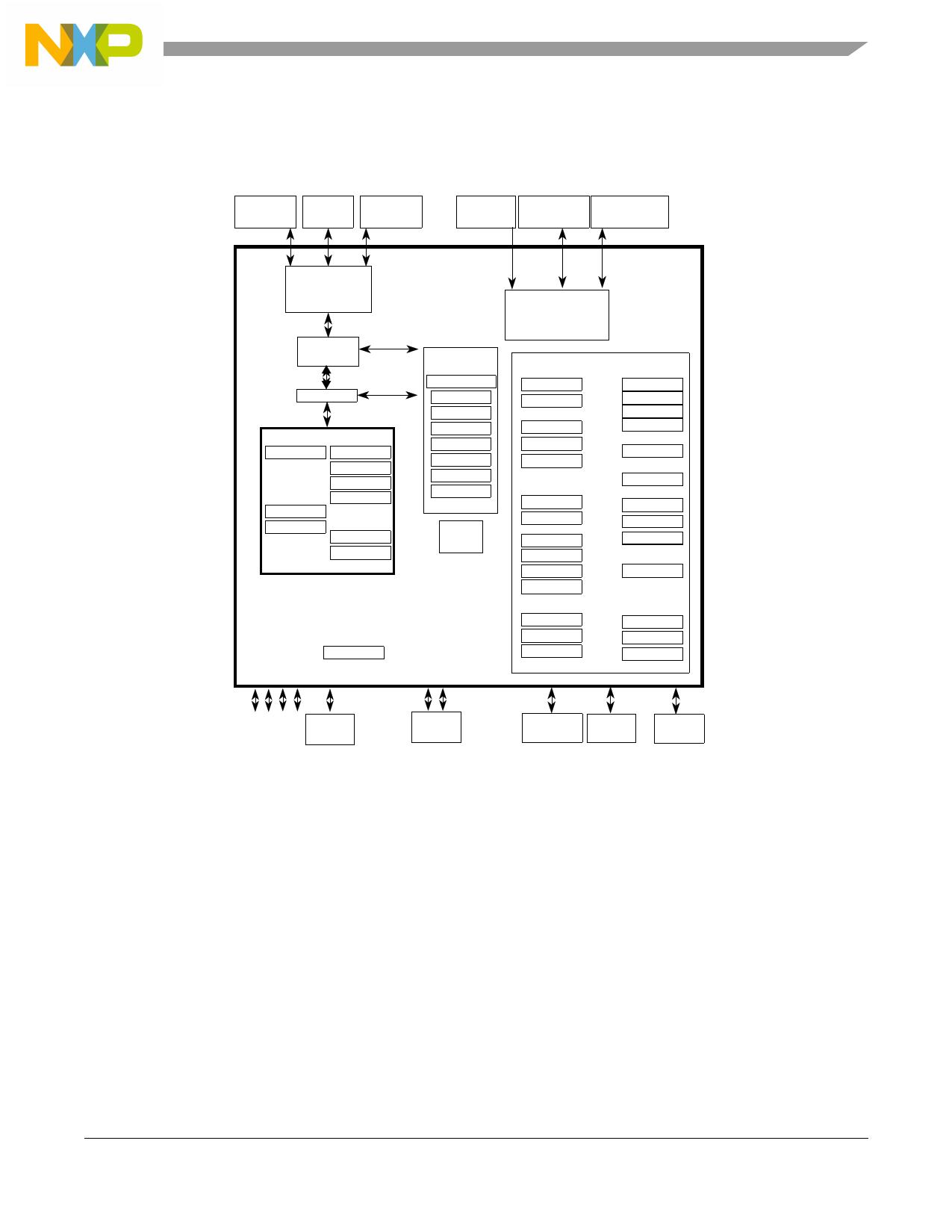 i.MX35 pdf
