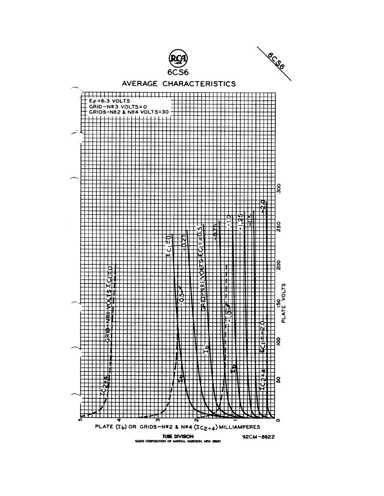 6CS6 pdf, 電子部品, 半導体, ピン配列