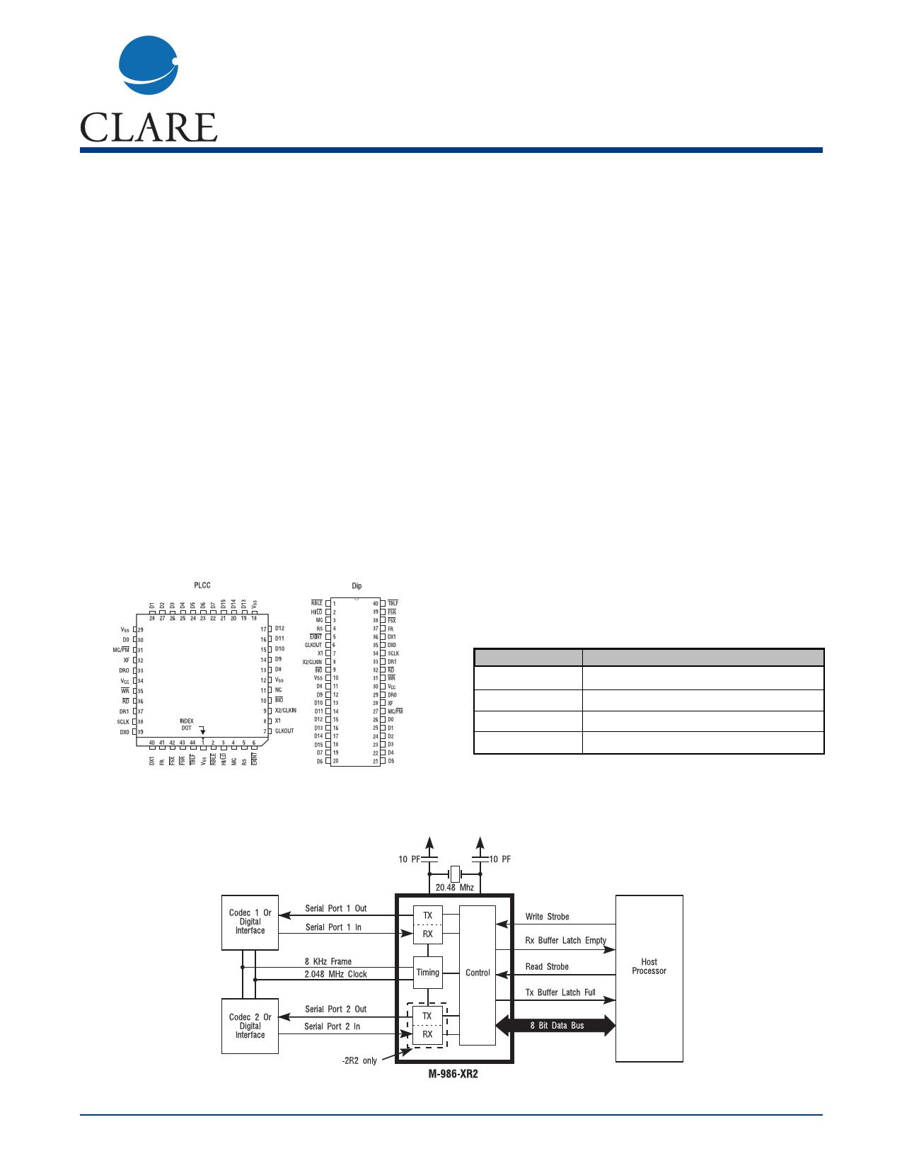 M-986-2R2PL دیتاشیت PDF