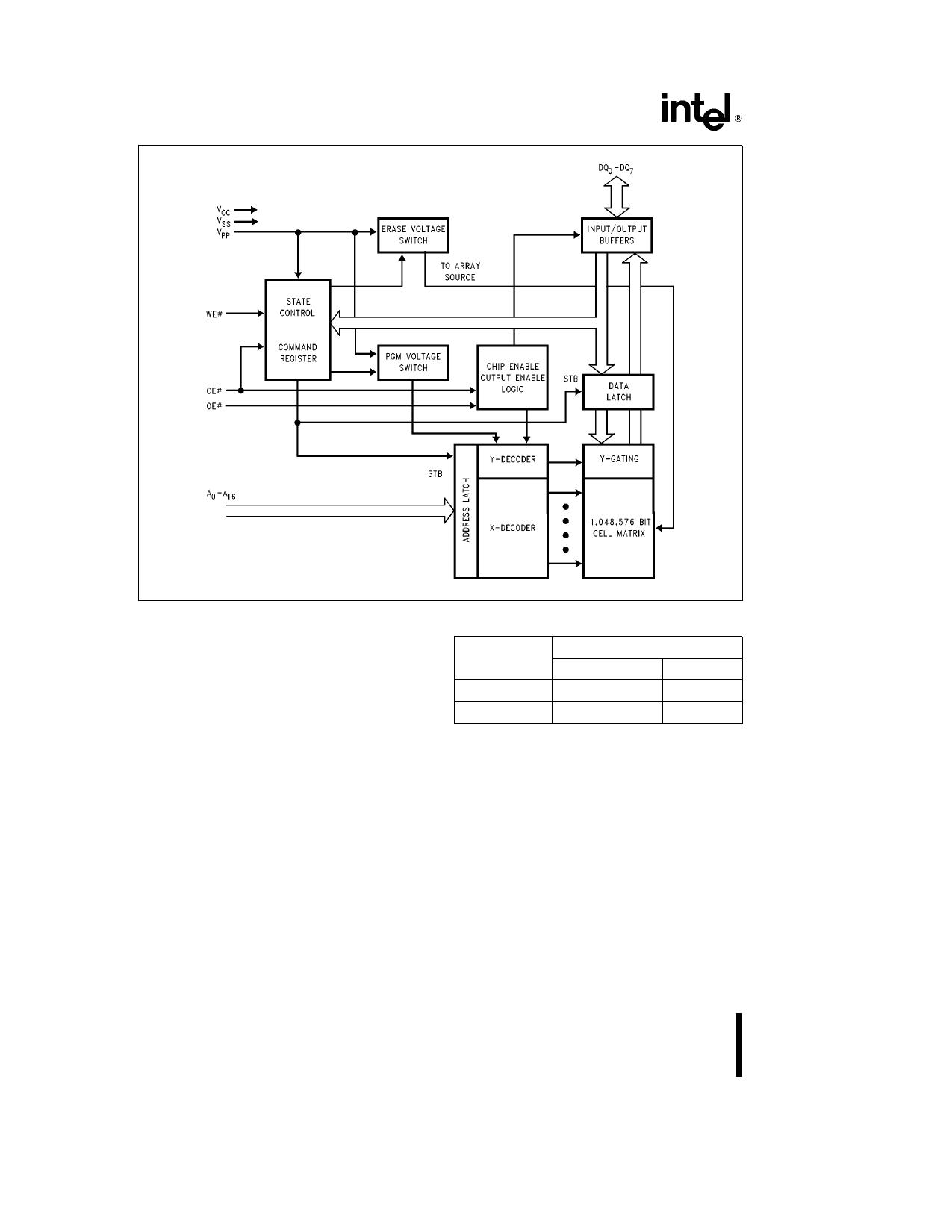 A28F010 pdf, schematic