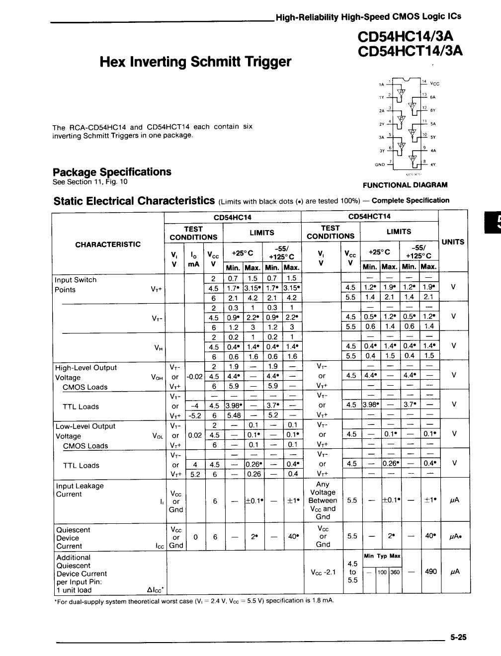 CD74HC14 دیتاشیت PDF
