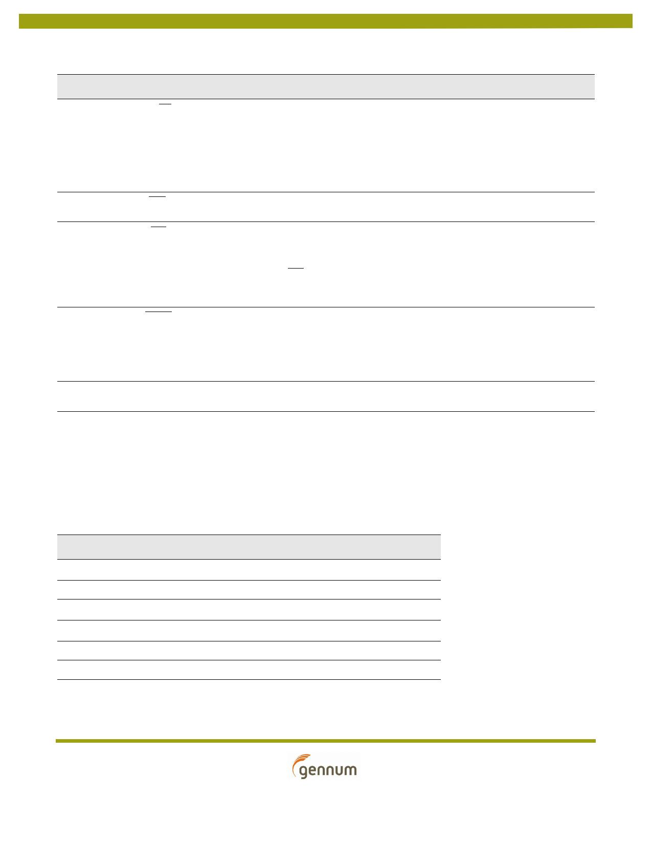 GS2988 pdf