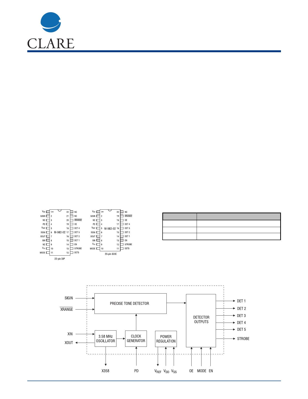 M-982-02T Hoja de datos, Descripción, Manual