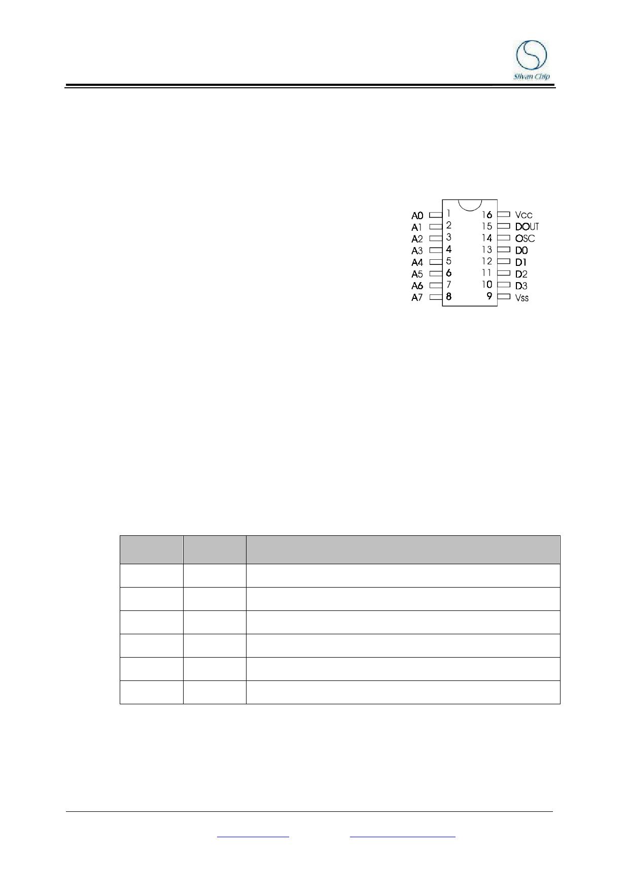 SCT2260 datasheet pinout