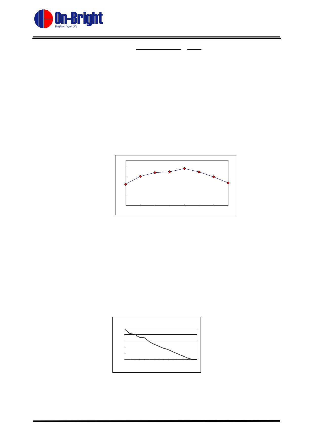 OB2269 pdf